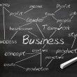 Blackboard with business terms on it — Stock Photo #7519414