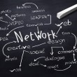 Stock Photo: Blackboard with network communication terms on it