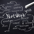 Blackboard with network communication terms on it — Stock Photo #7519958