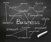 Blackboard with business terms on it — Stock Photo