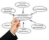 Présentation des applications internet — Photo