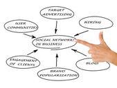 Redes sociais nos negócios — Foto Stock