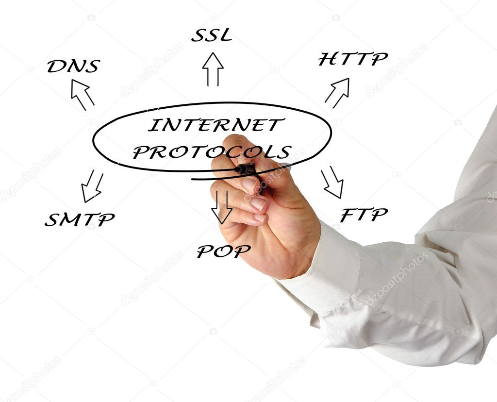 Diagram of suite of internet protocols — Стоковая фотография #7400576