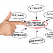 APPLICATION DOMAINS OF SOCIAL NETWORKS — Stock Photo