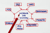 Increase site visitor — Stock Photo