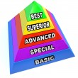 Royalty-Free Stock Photo: Service Level Pyramid - Best Superior Advanced Special Basic