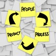 PLM Product Life Cycling Words on Sticky Notes Process — 图库照片