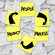 PLM Product Life Cycling Words on Sticky Notes Process - Stock Photo