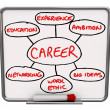 Stock Photo: Career Diagram Dry Erase Board How to Succeed in Job