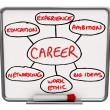 Career Diagram Dry Erase Board How to Succeed in Job — Foto Stock