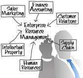 ERM Enterprise Resource Management diagram — 图库矢量图片