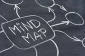 Mind map abstract on blackboard — Stock Photo