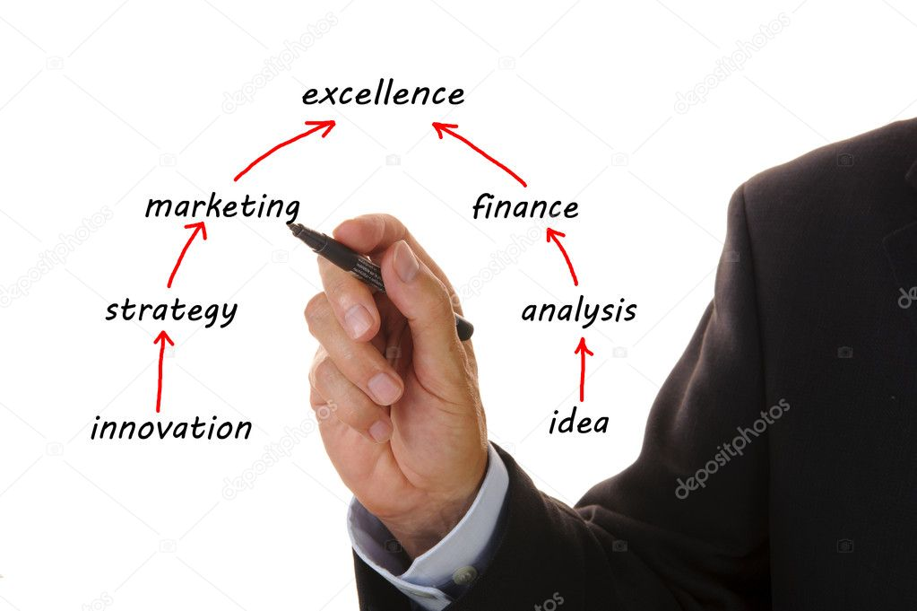 Business plan for marketing  Stock Photo #6804180