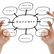Royalty-Free Stock Photo: Hand pointed on the success flow chart on whiteboard