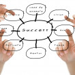Hand pointed on the success flow chart — Stock Photo