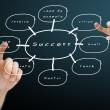 Hand pushing the success flow chart — 图库照片 #6997966
