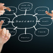 Hand pushing the success flow chart, Buisness concept — 图库照片