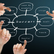 Hand pushing success flow chart, Business concept — ストック写真