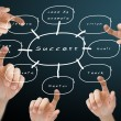 Hand pushing the success flow chart — Stockfoto