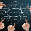 图库照片: Hand pushing the success flow chart