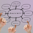 Finger pushing the success flow chart — Stock Photo