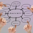 Finger pushing on the success flow chart — Stock Photo