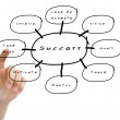 Finger pushing on the success flow chart on white board — Stock Photo