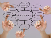 Hand pointed on the success flow chart on color background — Stock Photo