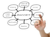 Hand pointed on the success flow chart on whiteboard — Stock fotografie