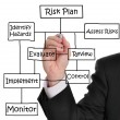 Risk Management — Stock Photo