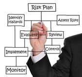 Risk Management — Stockfoto