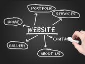Website plannen — Stockfoto