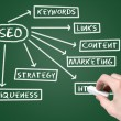 Web SEO chart on blackboard - Stock Photo