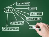 Web SEO chart on blackboard — Stock Photo