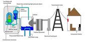Nuklearen Prozess — Stockvektor