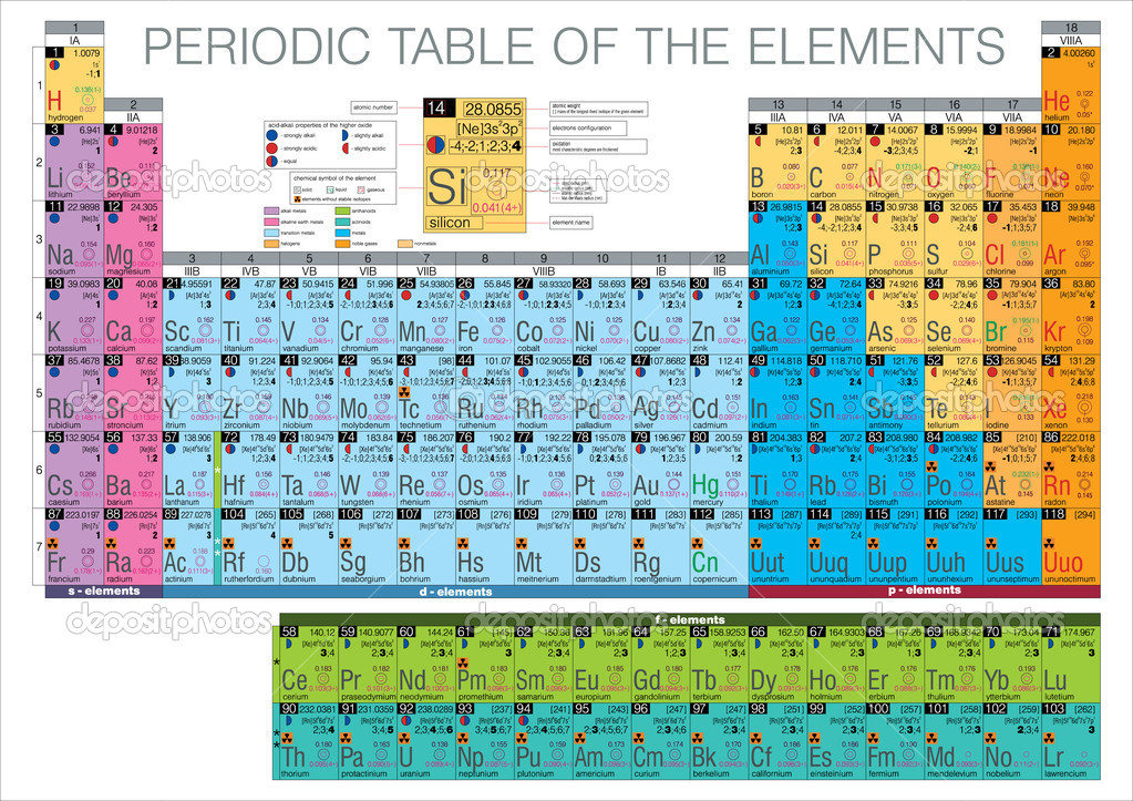 Complete periodic table of the elements stock vector for 10 elements of the periodic table