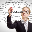 Business woman and the concept of success — Stockfoto