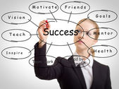 Business woman and the concept of success — Stock Photo