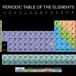 periodic table&quot — Stock Photo