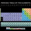 Stock Photo: Periodic Table