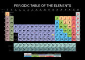 Periodic Table — Stockfoto