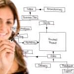 Business plan - marketing woman — Stock Photo