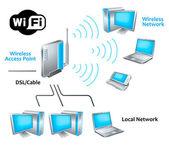 Wi-Fi-Netzwerk