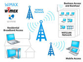Fotografie WiMAX-Netz
