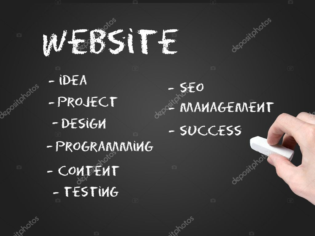 Website development steps