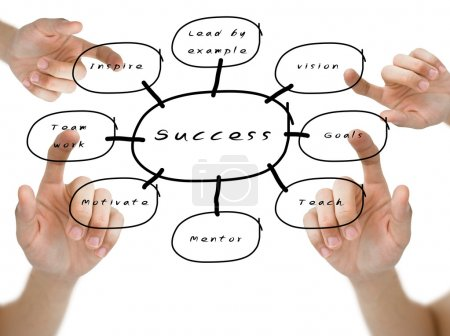 Hand pointed on the success flow chart