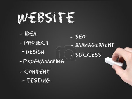 Photo for Website development steps - Royalty Free Image