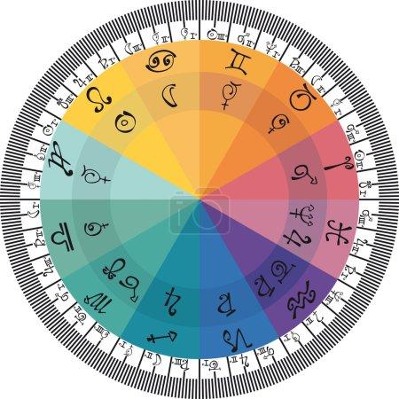 Astrological Circle