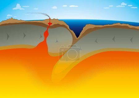 Tectonic Plates - Subduction zone